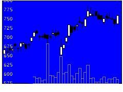 2489アドウェイズの株価チャート