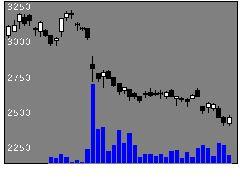 2491バリューコマースの株価チャート