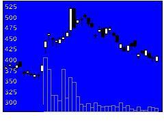 2492インフォMTの株価チャート