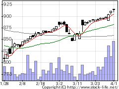 2493イーサポートの株価チャート
