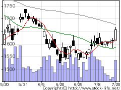2497ユナイテッドの株式チャート