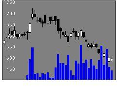 2497UNITEDの株価チャート