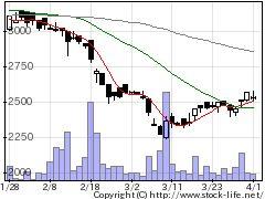 2498オリコンHDの株価チャート