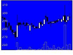 2499日本和装の株価チャート