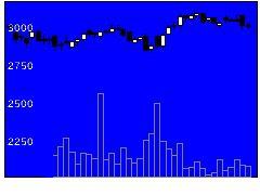 2501サッポロHDの株式チャート