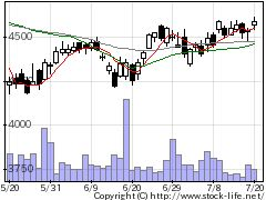 2502アサヒの株価チャート