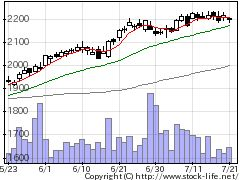 2503キリンホールディングスの株価チャート