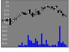 2531宝HLDの株価チャート