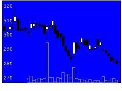 2533オエノンHDの株式チャート