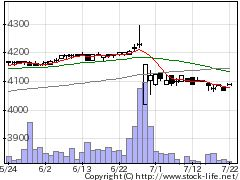 2573北海コカの株式チャート