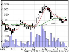 2579コカBJIの株価チャート