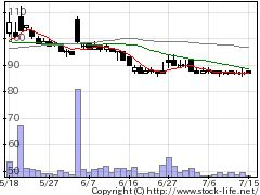 2586フルッタの株式チャート