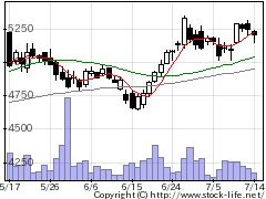 2587サントリBFの株価チャート
