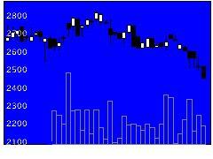 2588プレミアムWの株価チャート