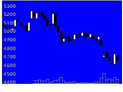 2590DyDoの株式チャート