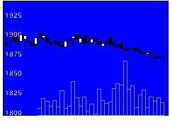 2593伊藤園の株式チャート