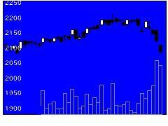 2594キーコーヒーの株価チャート