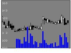 2597ユニカフェの株価チャート