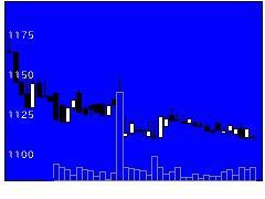 2599ジャパンFの株価チャート