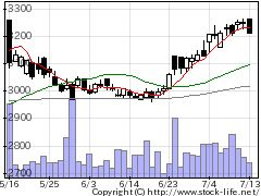2602日清オイリオの株価チャート
