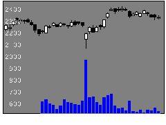 2607不二製油Gの株価チャート