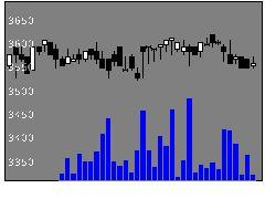 2612かどや製油の株価チャート