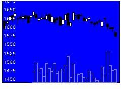 2613Jオイルの株価チャート