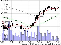 2613Jオイルの株式チャート