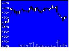 2651ローソンの株価チャート