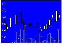 2654アスモの株価チャート