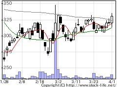 2656ベクターの株価チャート