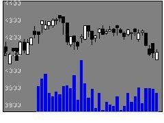 2659サンエーの株価チャート