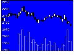 2664カワチ薬品の株式チャート