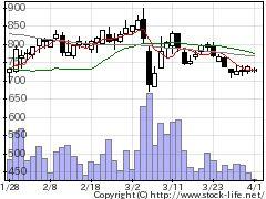 2667イメージワンの株式チャート