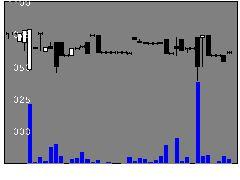 2668タビオの株式チャート