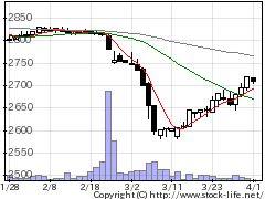 2669カネ美食品の株価チャート