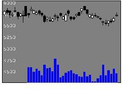 2670エービーシー・マートの株価チャート