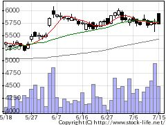2670ABCマートの株価チャート
