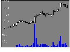2674ハードオフの株価チャート