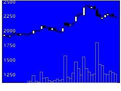 2676高千穂交易の株価チャート
