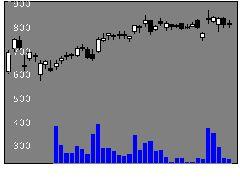 2678アスクルの株価チャート