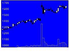2681ゲオHDの株価チャート