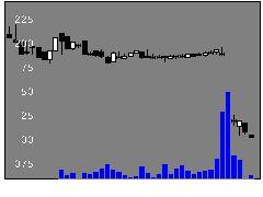 2683魚喜の株価チャート