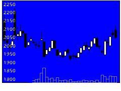 2685アダストリアの株価チャート