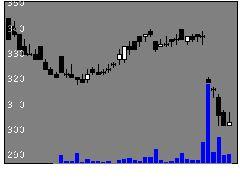 2686ジーフットの株価チャート