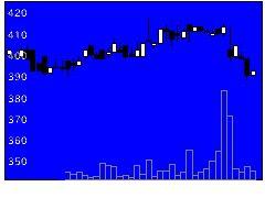 2687CVSベイの株価チャート