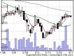 2693YKTの株価チャート