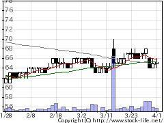2694G・テイストの株価チャート