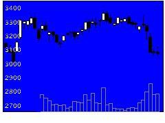 2695くら寿司の株式チャート
