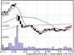 2698キャンドゥの株式チャート